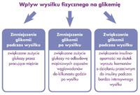 wpływ wysiłku fizycznego na glikemię